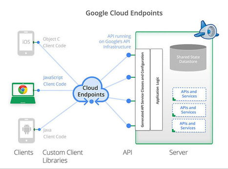 AngularJS + Cloud Endpoints: A Recipe for Building Modern Web Applications | JavaScript Frameworks | Scoop.it