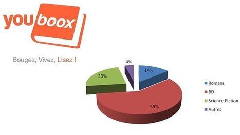 Salon du livre : Youboox alerte sur le piratage numérique | Le livre numérique | Scoop.it