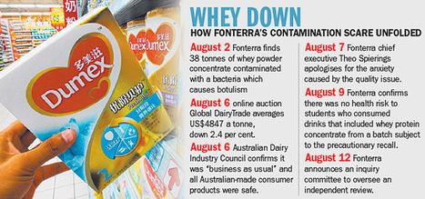Milk powder scare scars | Genetically Modified Food | Scoop.it