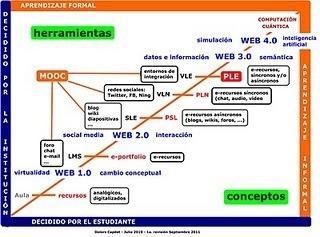 e-learning 2.0 Dolors Capdet: Evolución del PLE y el MOOC | Docentes y TIC (Teachers and ICT) | Scoop.it