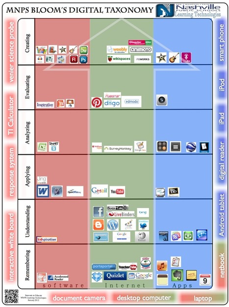 MNPS Digital Bloom's Poster   Triple ipad in Education   Scoop.it