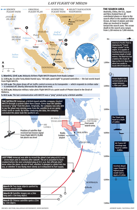 MH370's final flight mapped as satellite data confirms Malaysia Airlines jet ... - National Post | Malaysian Airlines Flight 370 and It's Conspiracies | Scoop.it