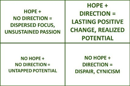 Hope and Direction | Lean Self | Scoop.it