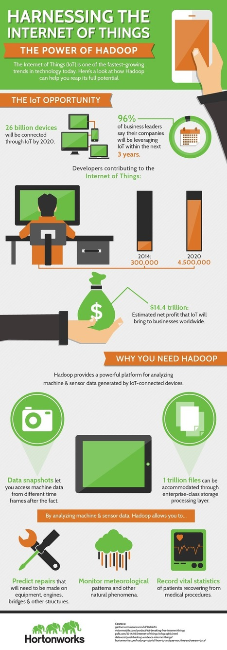 Hadoop and the Internet of Things: Better together | Big Data & Digital Marketing | Scoop.it