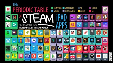 Periodic table of #STEAM iPad apps | iPad Learning Apps and Ideas | Scoop.it