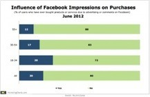 Facebook Impressions Don't Influence Most Users to Purchase | J'aime la mobilité et la techno | Scoop.it