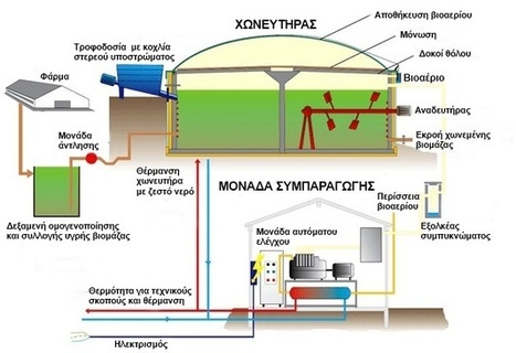 Πως λειτουργεί μια μονάδα | www.envima.gr | Βιομάζα | Scoop.it