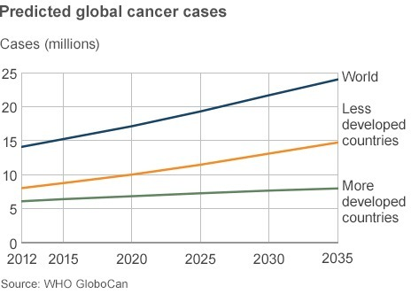 World facing cancer 'tidal wave', warns WHO | Amazing Science | Scoop.it