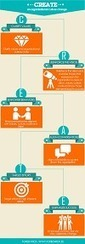 Top 4 corporate culture infographics | Executive Coaching Growth | Scoop.it