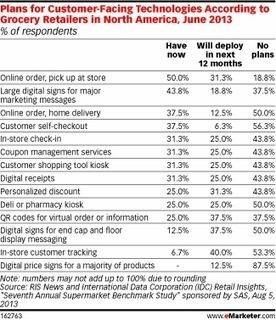 Grocery Retailers Embrace Multichannel Tech Tools | Integrated Brand Communications | Scoop.it