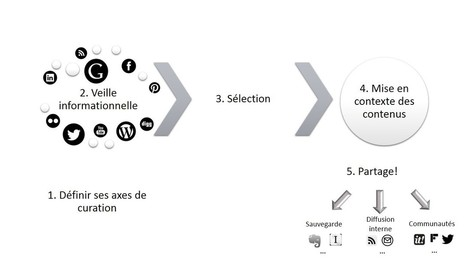 Veille et curation de contenu : deux concepts phares | La Curation, avenir du web ? | Scoop.it
