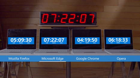 Get more out of your battery with Microsoft Edge | News de la semaine .net | Scoop.it