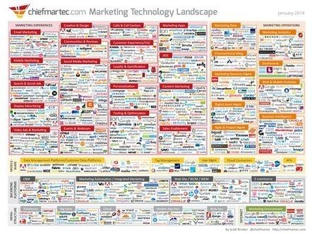 2014 Marketing Technology Landscape - Market iT Marketing Relationnel | Better B2B Marketing | Scoop.it