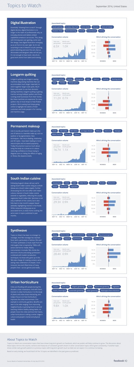 Facebook Highlights Trending Topics to Watch for September #Infographic | MarketingHits | Scoop.it