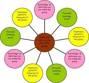 Informal CD Learning | Community | Scoop.it