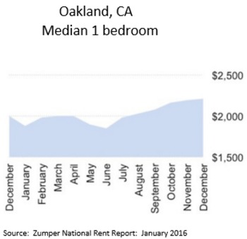 SF rents go down again, Oakland's go up | East Bay Real Estate News | Scoop.it