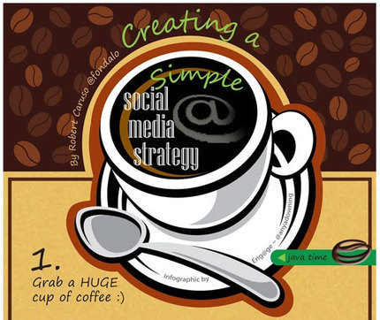The Basics of B2B Social Media Marketing Strategy | Mastering Facebook, Google+, Twitter | Scoop.it