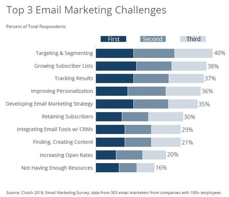Email Marketers' Top Challenges and Address-Capture Tactics | TIC & Marketing | Scoop.it