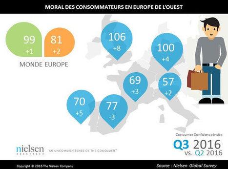 Consommation : regain de confiance chez les Européens | Santé today | Scoop.it