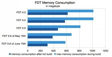 FDT 5.6 Released – A Focus On Performance | Everything about Flash | Scoop.it