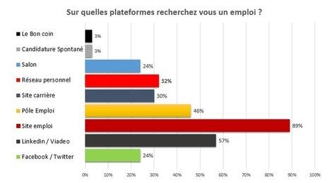 Les sites emploi : plateformes de recrutement largement privilégiées par les candidats   Network RH - sourcing de candidats   Scoop.it
