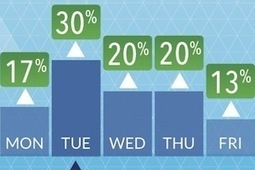 What Works When Selling to Marketers [Infographic] - MarketingProfs.com (subscription) | Marketing | Scoop.it