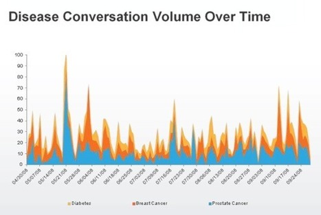 Analysis of Millions of Tweets Used to Derive Physician Opinion on Health Issues | Salud Publica | Scoop.it