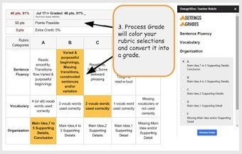 Here Is An Excellent Google Drive Tool for Creating Rubrics | Todoele: Herramientas y aplicaciones para ELE | Scoop.it