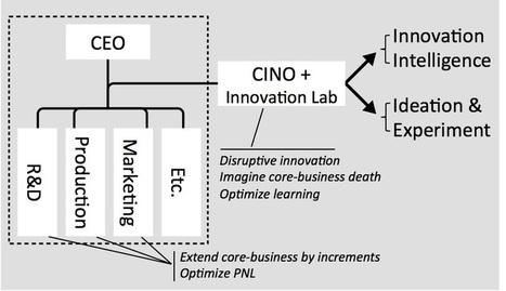 Le Directeur Innovation devrait être responsable des nouveaux territoires. Ni plus, ni moins. – Open Your Innovation | Economie de l'innovation | Scoop.it