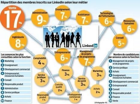 Emploi - Ça recrute sur les réseaux sociaux - Le Parisien Etudiant | Post-bac et jeunes diplômés | Scoop.it