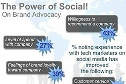 Social Media and Video Influence IT Purchasing Decisions | Ledger Bennett B2B Marketing News | Scoop.it