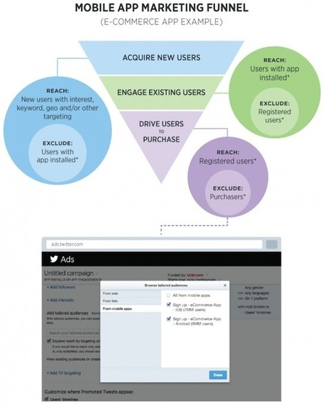 Intro to Twitter Tailored Audiences & Retargeting | Pinterest Has a cool New Virtual Reading Room! | Scoop.it