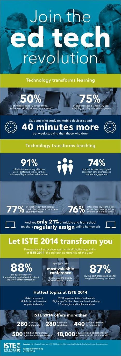 Amazing Facts about How Technology is Transforming Education | Educational Leadership and Technology | Scoop.it