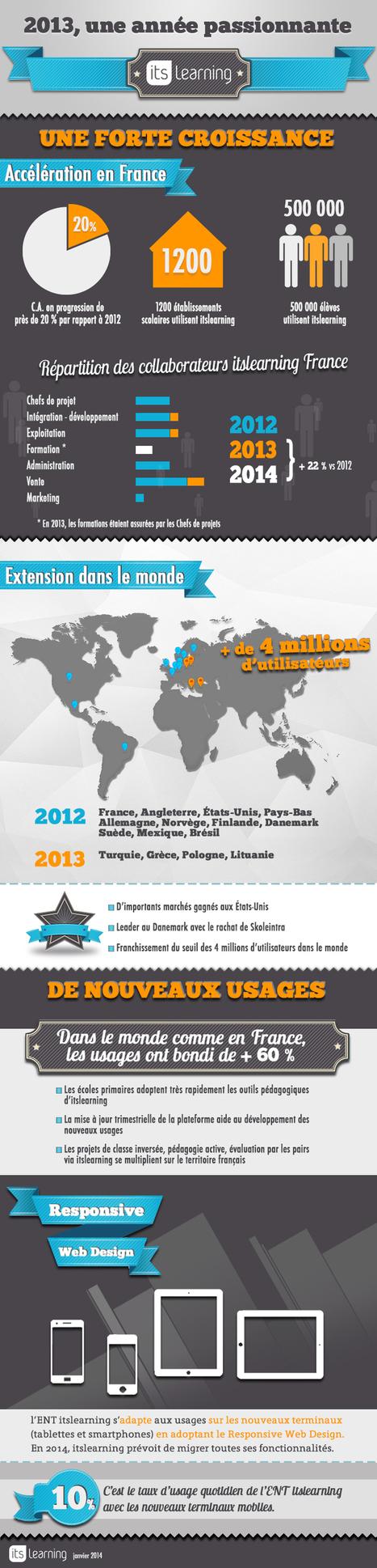 #infographie: Que c'est il passé en 2013 pour #itslearning ? | ENT | Scoop.it