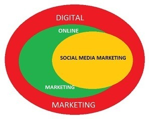 Social Media Marketing and Digital Marketing | Social Media Today | Social for Business | Scoop.it