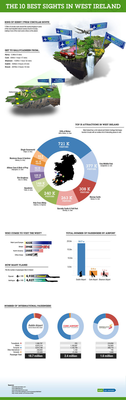 10 best sights in West Ireland! | Ireland Inspiration Guide! | Scoop.it