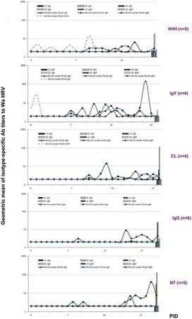 Recombinant Monovalent Llama-Derived Antibody Fragments (VHH) to Rotavirus VP6 Protect Neonatal Gnotobiotic Piglets against Human Rotavirus-Induced Diarrhea | Immunology and Biotherapies | Scoop.it