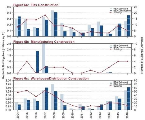 Q3 2016 Austin Industrial Market Report | Texas Commercial Real Estate | Scoop.it