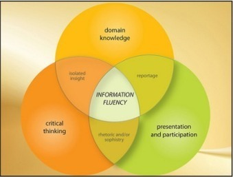 In the Learning Age | Instructional Design, Things to Think About | Scoop.it