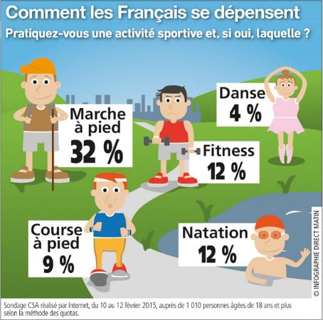 Les français et le sport | Remue-méninges FLE | Scoop.it