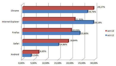 Chrome poursuit sa fulgurante progression en France | SEO et Webmarketing | Scoop.it
