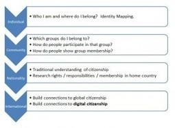 Citizenship Before Digital Citizenship   Kelsey Giroux   Future Focus Learning in Australian School Libraries   Scoop.it