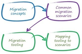 Understanding TFS migrations from on-premise to Visual Studio Online | naked ALM - Experts in ALM, TFS & lean-agile with Scrum | Alkampfer's place | Scoop.it