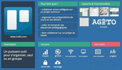 Trello | Les outils pour la classe | Contenu pour mon Blog | Scoop.it