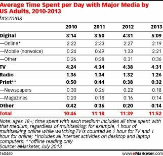 Americans Now Spend More Time on Digital Devices Than on TV | Digital – Advertising Age | Web Digital Social Lowcost | Scoop.it