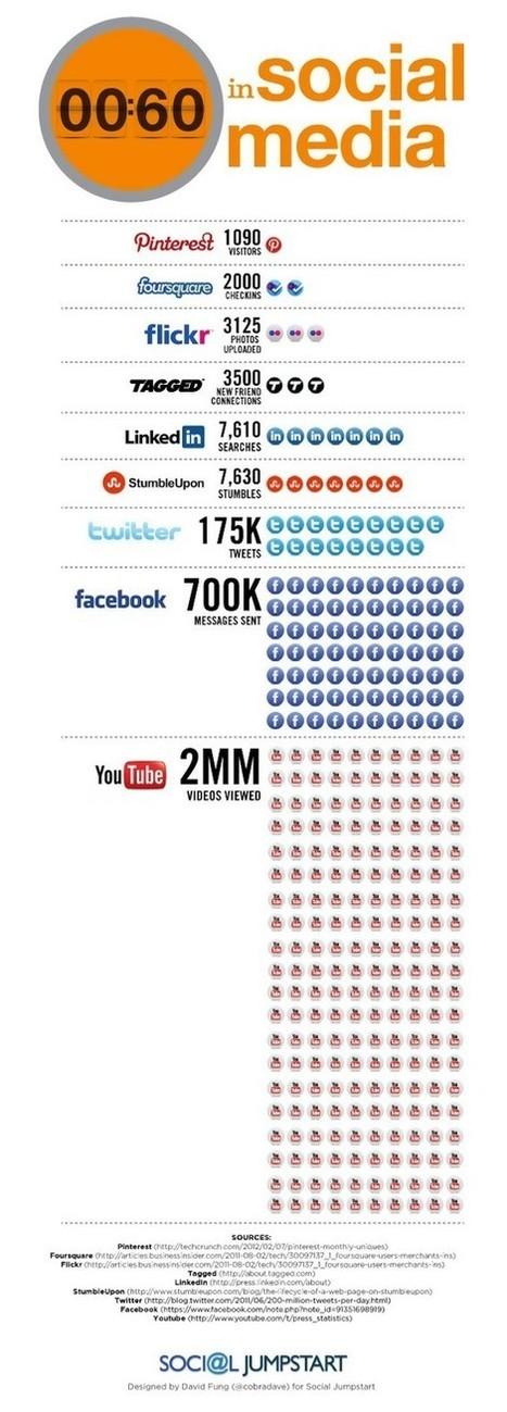 Social Media in 60 Seconds [Infographic] | ten Hagen on Social Media | Scoop.it