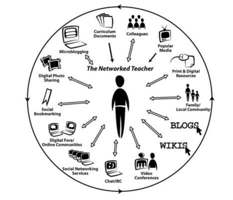 La Web 2.0 como recurso para la enseñanza en la formación de docentes 2.0 | Gestión de la información para la investigación | Scoop.it