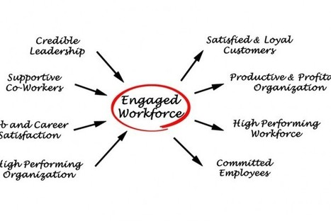 5 Strategies For Improving Engagement | How to increase staff productivity | Scoop.it