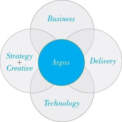 Dallas website design - Argos InfoTech | Website Development | Scoop.it
