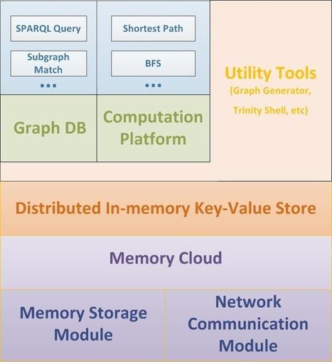 Trinity - Microsoft Research | computer & db | Scoop.it